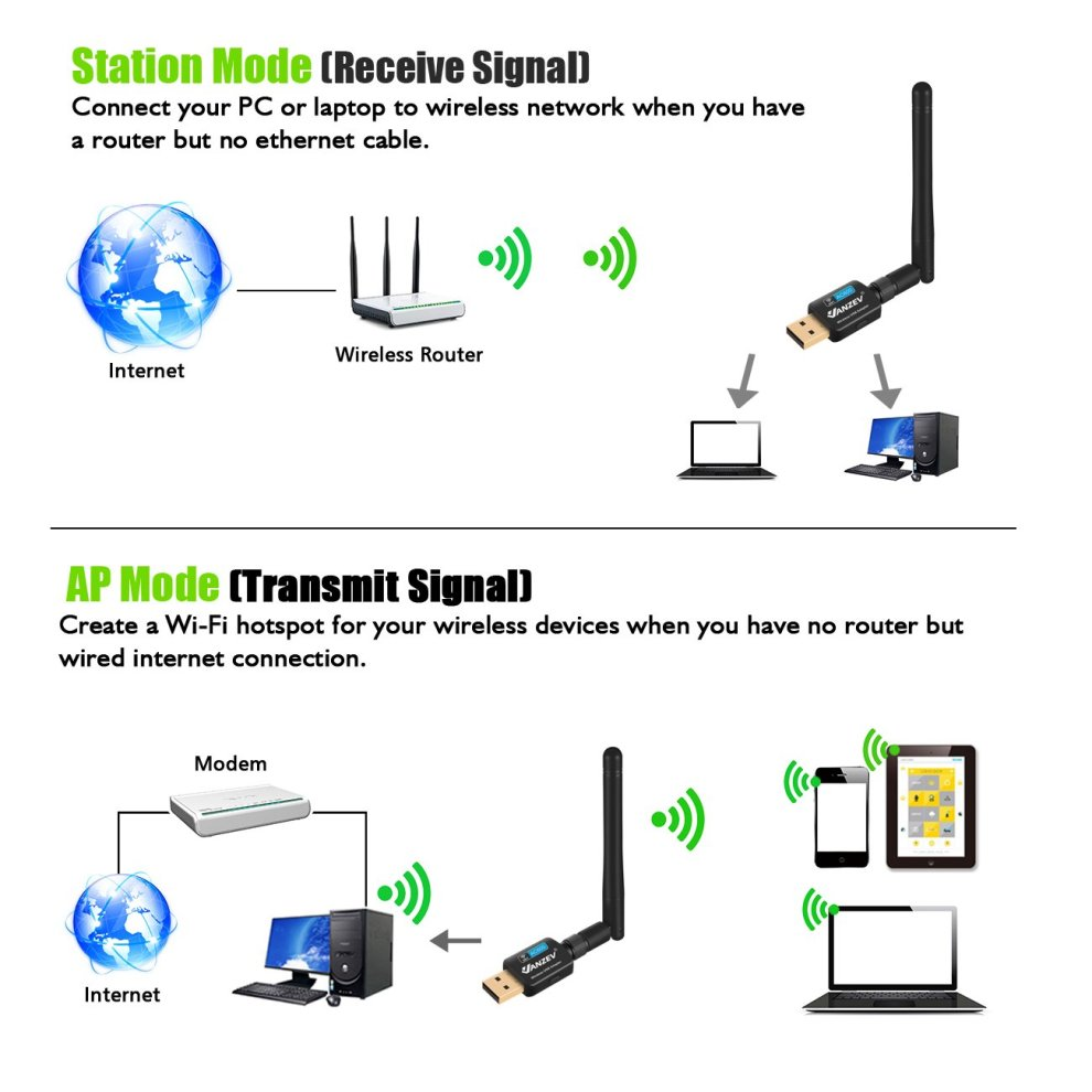 VANZEV Wifi Dongle, USB Wireless Adapter, Dual Band AC600Mbps (2 4G/150M +  5 8G/433M) 802 11ac Antenna Wifi Adapter for PC Desktop Laptop, Support